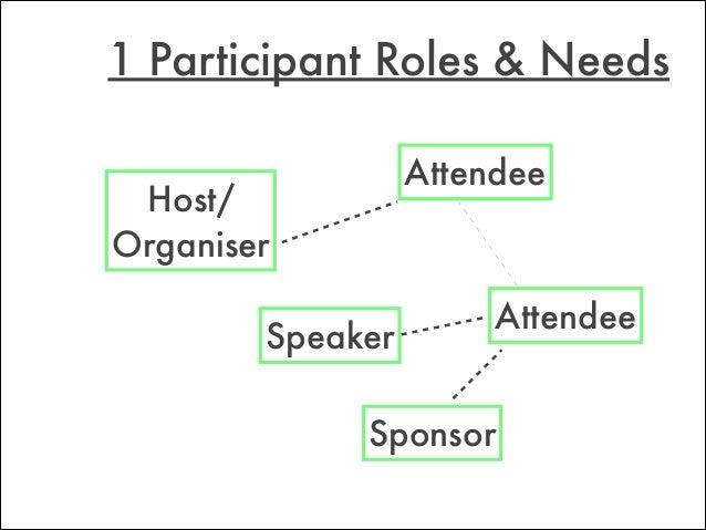 Attendee Speaker Sponsor Host/ Organiser Attendee 1 Participant Roles & Needs