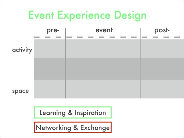 pre- post-event space Networking & Exchange Learning & Inspiration activity Event Experience Design
