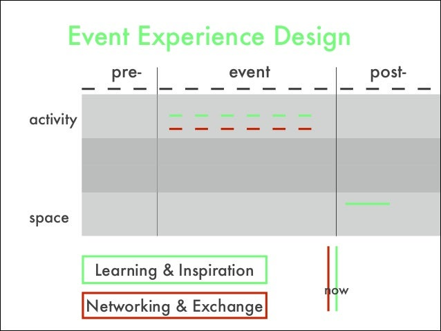 pre- post-event space Networking & Exchange Learning & Inspiration activity now Event Experience Design