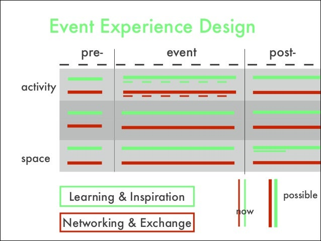 pre- post-event now possible space activity Networking & Exchange Learning & Inspiration Event Experience Design