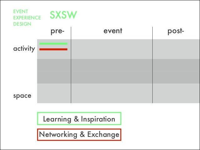pre- post-event space Networking & Exchange Learning & Inspiration activity EVENT EXPERIENCE DESIGN SXSW