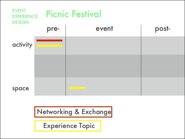 pre- post-event space Networking & Exchange activity EVENT EXPERIENCE DESIGN Picnic Festival Experience Topic
