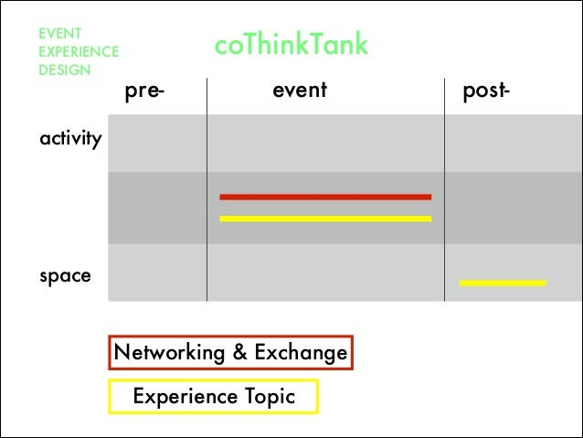 pre- post-event space activity EVENT EXPERIENCE DESIGN coThinkTank Networking & Exchange Experience Topic