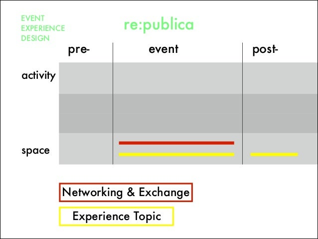 pre- post-event space activity EVENT EXPERIENCE DESIGN re:publica Networking & Exchange Experience Topic