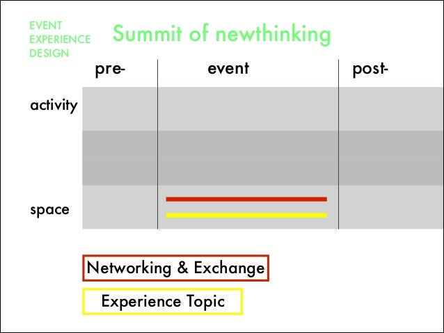 pre- post-event space activity EVENT EXPERIENCE DESIGN Summit of newthinking Networking & Exchange Experience Topic