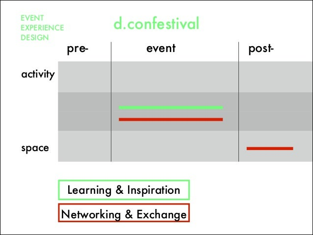 pre- post-event space Networking & Exchange activity EVENT EXPERIENCE DESIGN d.confestival Learning & Inspiration