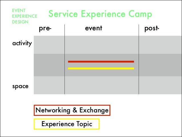 pre- post-event space activity EVENT EXPERIENCE DESIGN Service Experience Camp Networking & Exchange Experience Topic