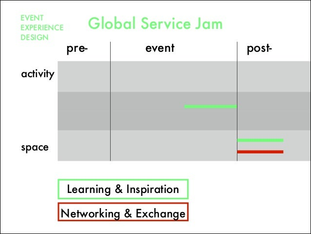 pre- post-event space Networking & Exchange activity EVENT EXPERIENCE DESIGN Global Service Jam Learning & Inspiration