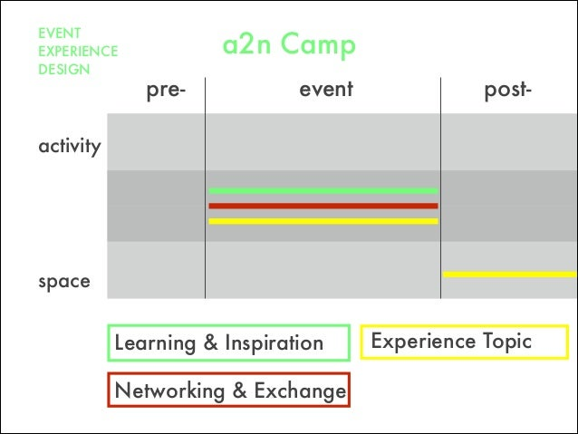 pre- post-event space Networking & Exchange Learning & Inspiration activity EVENT EXPERIENCE DESIGN Experience Topic a2n C...