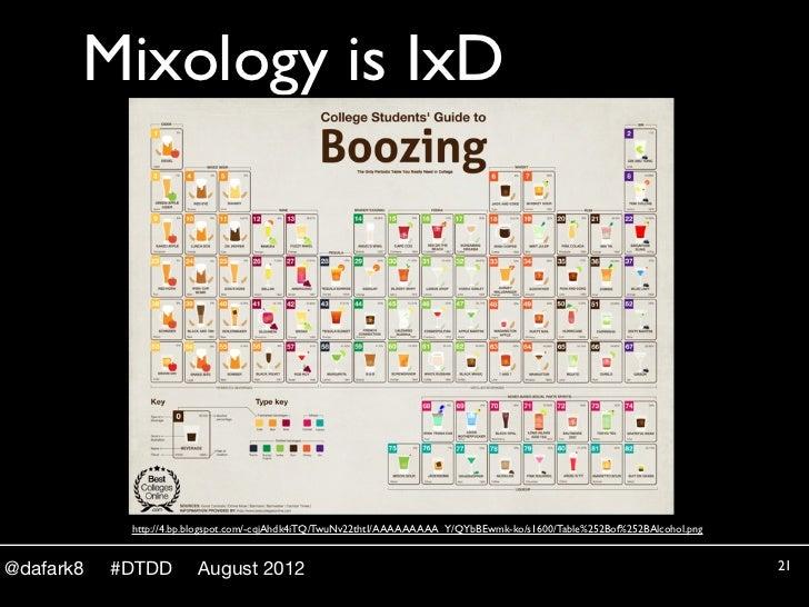 Mixology is IxD            http://4.bp.blogspot.com/-cqjAhdk4iTQ/TwuNv22thtI/AAAAAAAAA_Y/QYbBEwmk-ko/s1600/Table%252Bof%25...