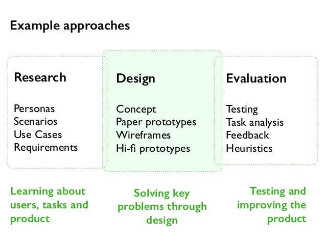 Learning about  users, tasks and  product  Solving key  problems through  design  Testing and  improving the  product  Res...