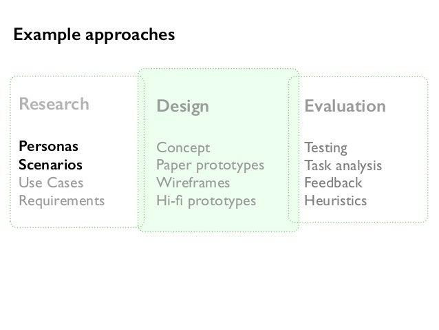 Research  Personas  Scenarios  Use Cases  Requirements  Design  Concept  Paper prototypes  Wireframes  Hi-fi prototypes  E...