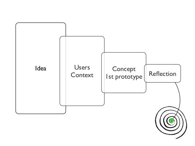 Idea Users  Context  Concept  1st prototype Reflection