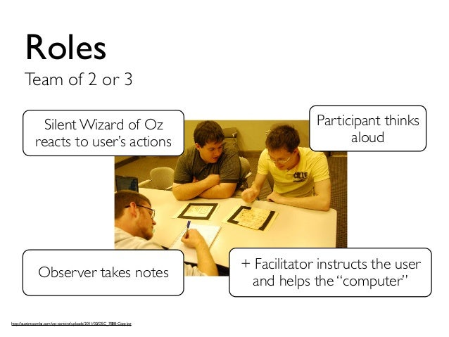 Roles  Team of 2 or 3  Silent Wizard of Oz  reacts to user's actions  Observer takes notes  http://austintoombs.com/wp-con...