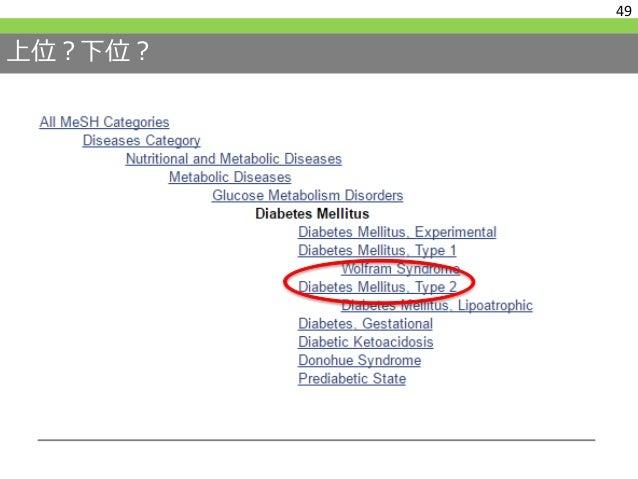 MeSHの解説を読む Diabetes Mellitus, Type 2 Year introduced: 2005 (1984) Previous Indexing: Diabetes Mellitus (1966-1983) 50
