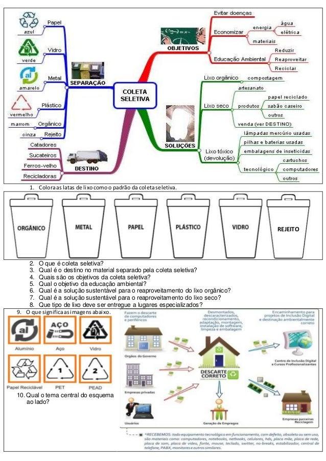 Mapa mental coleta seletiva