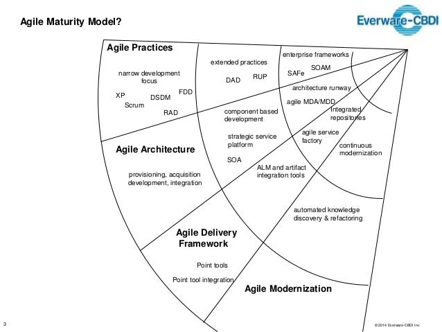 Enterprise Agile - The Undiscovered Country Slide 3