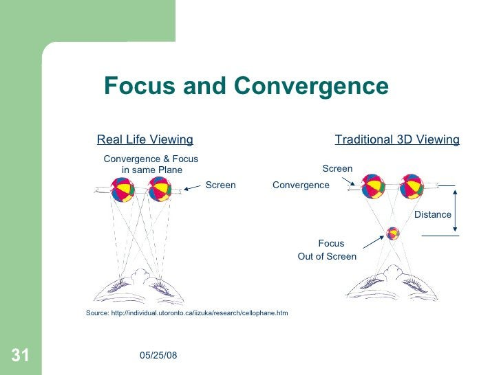 Convergence Source: http://individual.utoronto.ca/iizuka/research/cellophane.htm Convergence & Focus  in same Plane Screen...