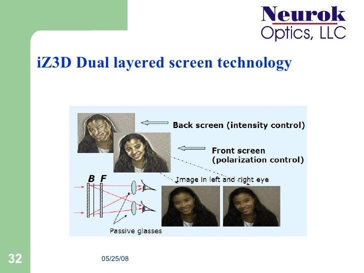 iZ3D Dual layered screen technology