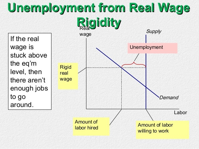 real wage unemployment Expected rate of change of the real wage and unemployment in contrast, most  theories of the natural rate of unemployment imply what david blanchflower and .
