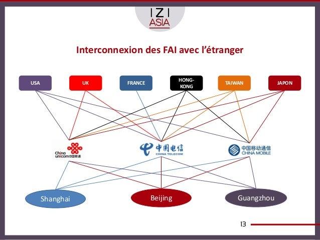 Interconnexion des FAI avec l'étranger                                               HONG-USA               UK        FRAN...