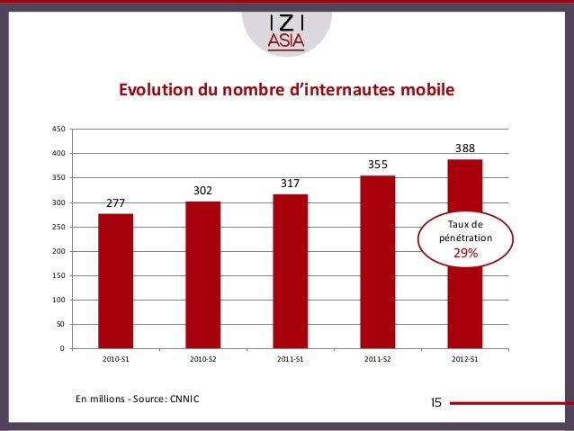 Evolution du nombre d'internautes mobile450400                                                               388          ...