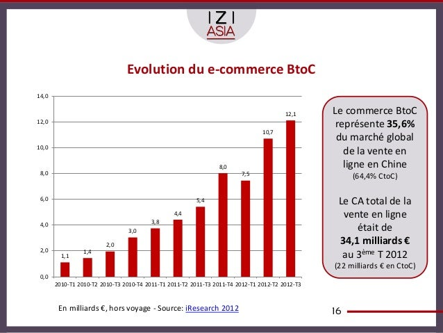 Evolution du e-commerce BtoC14,0                                                                                        12...