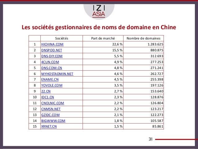 Les sociétés gestionnaires de noms de domaine en Chine                  Sociétés   Part de marché       Nombre de domaines...
