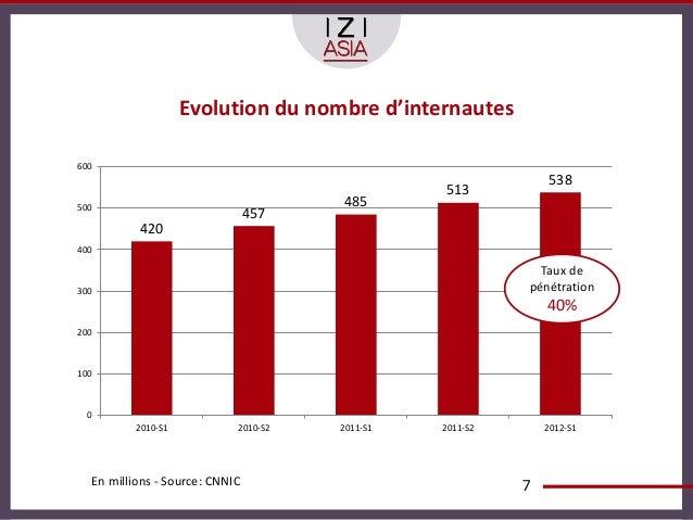Evolution du nombre d'internautes600                                                              538                     ...