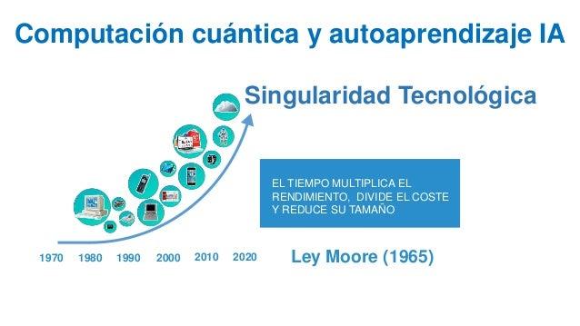 Ley Moore (1965)1980 1990 2000 2010 2020 EL TIEMPO MULTIPLICA EL RENDIMIENTO, DIVIDE EL COSTE Y REDUCE SU TAMAÑO Computaci...