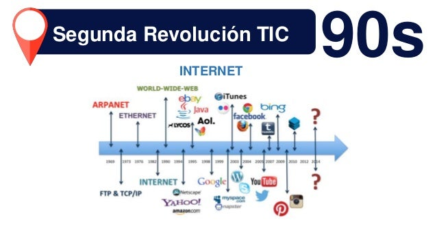 90sINTERNET Segunda Revolución TIC