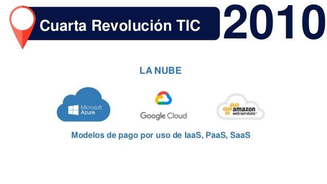 Modelos de pago por uso de IaaS, PaaS, SaaS LA NUBE 2010Cuarta Revolución TIC