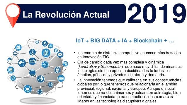 IoT + BIG DATA + IA + Blockchain + … 2019La Revolución Actual • Incremento de distancia competitiva en economías basadas e...