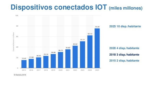 © Statista 2018 Dispositivos conectados IOT (miles millones) 2025 10 disp./habitante 2020 4 disp./habitante 2018 3 disp./h...
