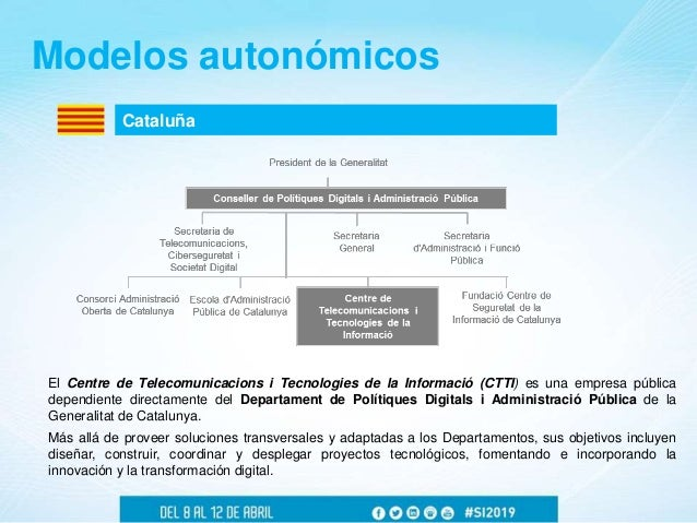 Cataluña Modelos autonómicos El Centre de Telecomunicacions i Tecnologies de la Informació (CTTI) es una empresa pública d...