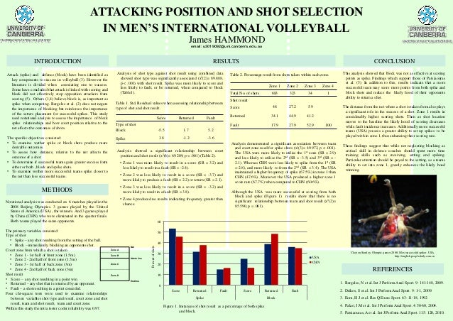 METHODS Analysis demonstrated a significant association between team and court zone used for spike shots (x2(3)= 49.972, p...