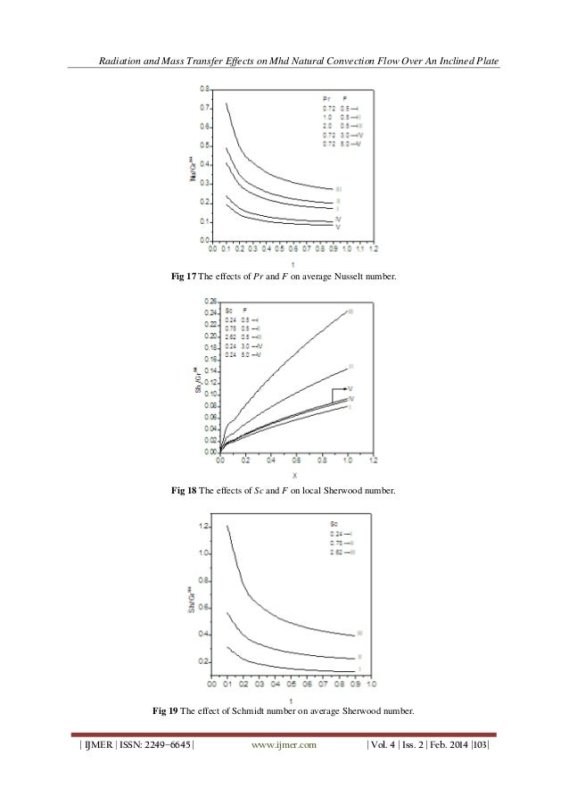 Radiation and Mass Transfer Effects on MHD Natural