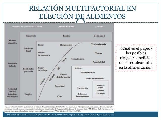 RELACIÓN MULTIFACTORIAL EN ELECCIÓN DE ALIMENTOS García-Almeida y cols. Una visión global y actual de los edulcorantes. As...