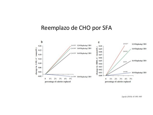 Variación de macronutrimentos  Recomendaciones actuales: DNSG-EASD, IOM, AHA, ADA, ACS, CDA  15 a 23 % Proteínas  20 a ...