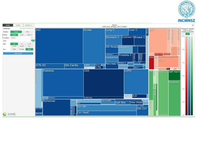 Recomendación de nutrimentos para personas con diabetes: perspectiva histórica Distribución de las calorías (%) Año HC Pro...