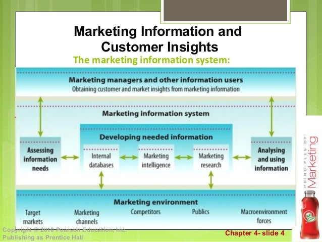 chapter 4 managing marketing information to Chapter 4 managing marketing information to gain customer insights this chapter looks at how companies develop and manage information about important marketplace.