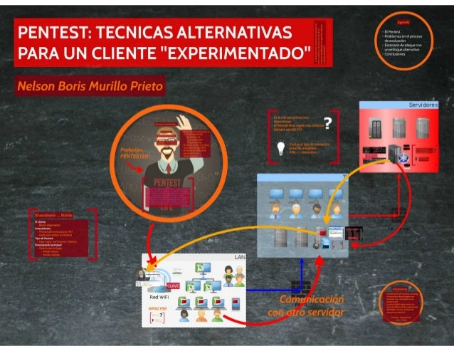 "Pentest: Técnicas alternativas para un cliente ""experimentado"" – Nelson Boris Murillo – DragonJAR Security Conference 2014"