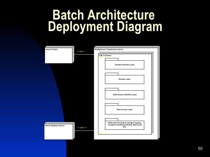 J Ee Batch Processing on Struts 2 Architecture Diagram
