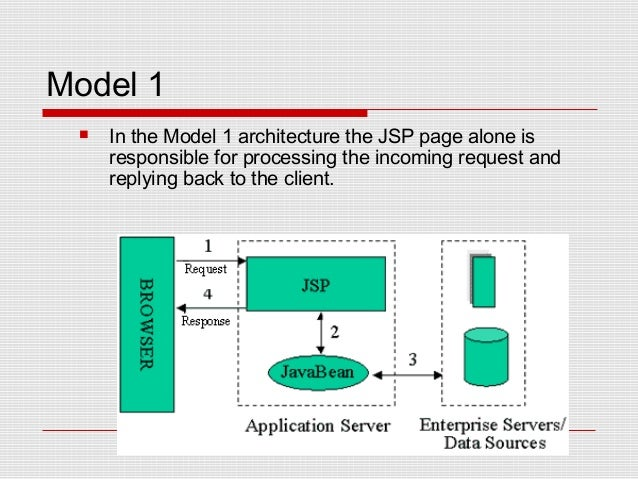 Java j2ee struts with hibernate framework for Struts 1 architecture