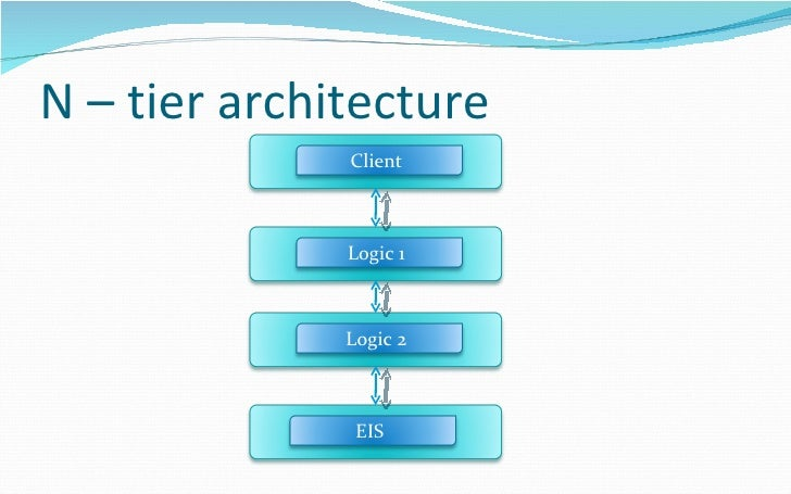 J2ee connector architecture for Architecture n tiers
