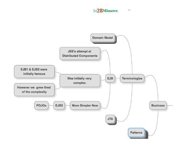 the java ee 7 tutorial volume 1 pdf