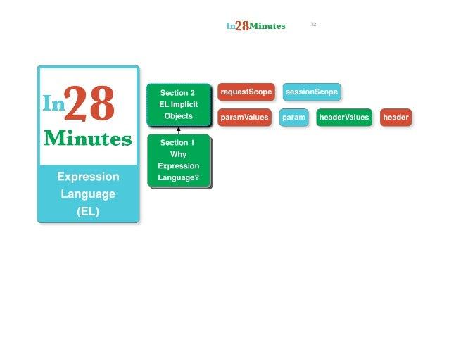 J2ee (java ee) tutorial for beginners