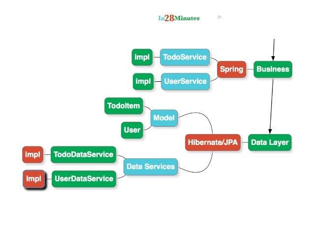 JavaEE 6 Tutorial - JBoss AS - Project Documentation Editor