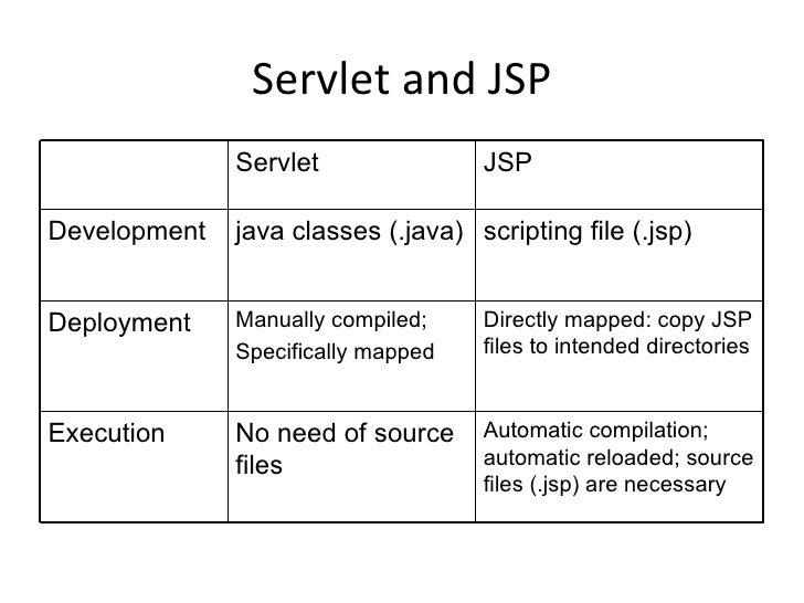 J2EE - JSP-Servlet- Container - Components