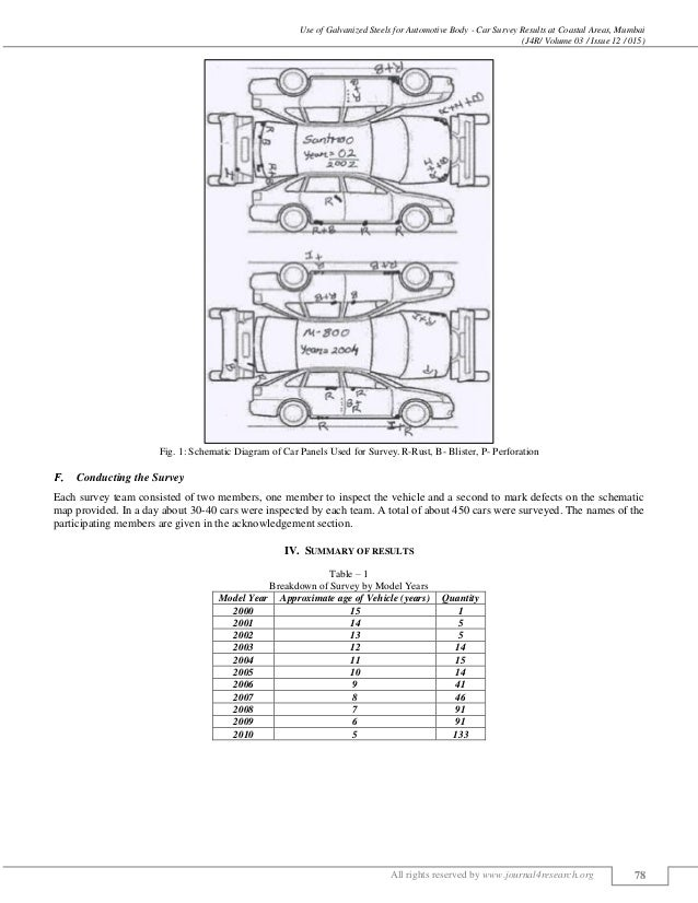 USE OF GALVANIZED STEELS FOR AUTOMOTIVE BODY- CAR SURVEY